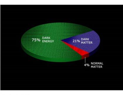 المادة المظلمة تتحدى جهود العلماء