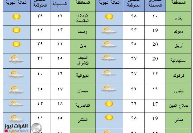 طقس العراق حتى الجمعة وأجواء شديدة الحرارة